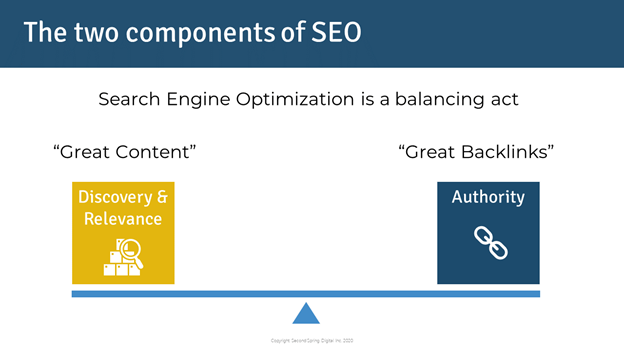Two Components of SEO